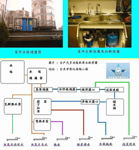 全戶式大樓過濾器+全戶軟水生飲設備