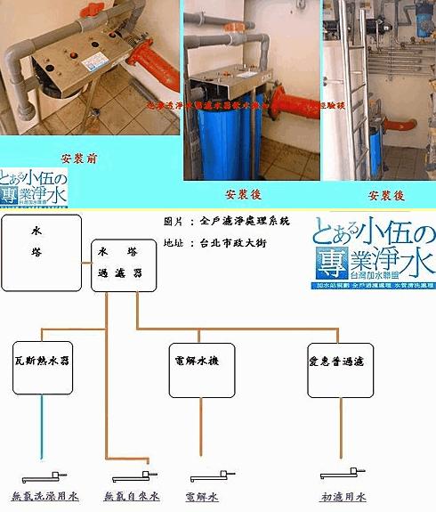 全戶式過濾淨水系統