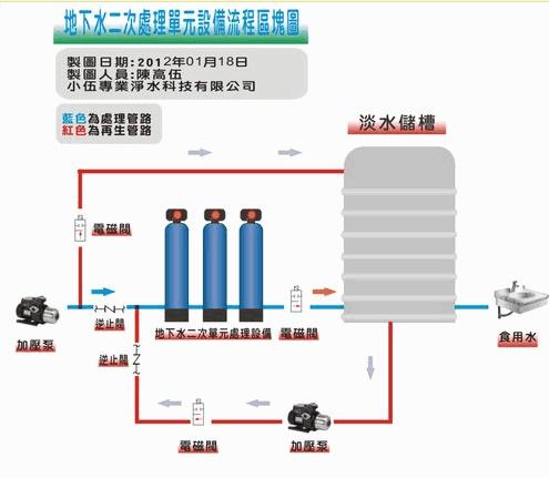 大金鋼全戶式過濾器安裝分享-龍潭1