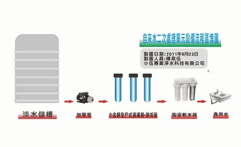 小金鋼全戶式過濾器暨室內生飲設備1