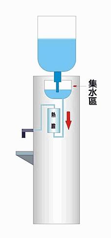 桶裝水飲水機 有可能因為沒水起火嗎1