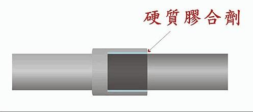 清洗水管的實用性