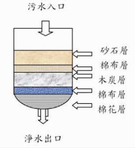 用活性碳作簡易濾水器疑慮