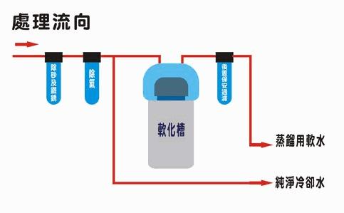 台灣水泥實驗室用軟水-桃園2