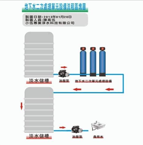 大金剛全戶式過濾器(水塔過濾器)地下水處理規劃-宜蘭2