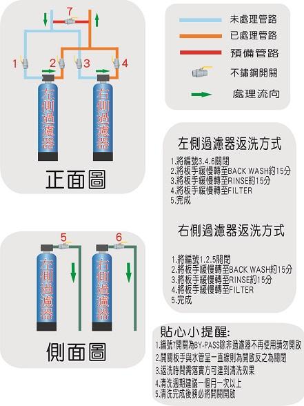 大金剛公用水塔過濾器過濾說明書