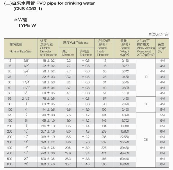 認識PVC水管1 (2)