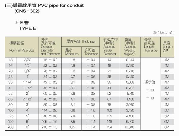 認識PVC水管1 (3)