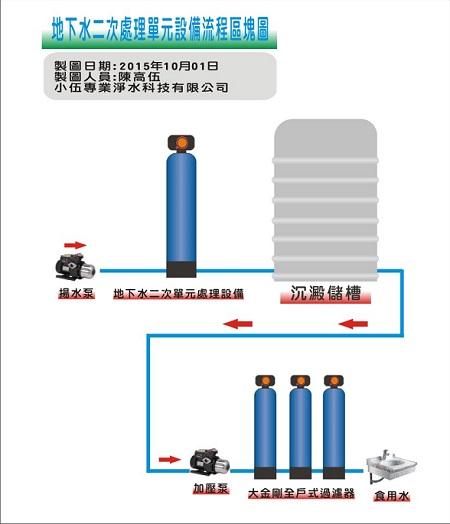 如果多了一顆水塔的話,設備耐用度以及去除效果都會更好唷!