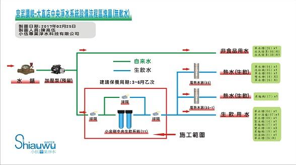 宮武讚岐-大直店-中央生飲流程圖-無軟水