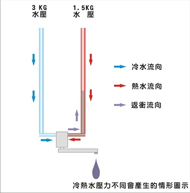 冷熱水不同壓力產生的圖示