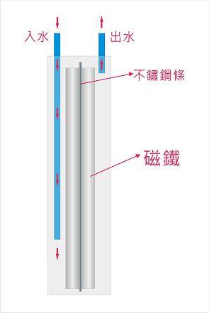 全戶能量淨水器-拆解分析