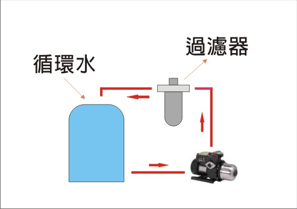 測試目的主要是看在限定的時間內過濾器能不能攔截水中的泥沙